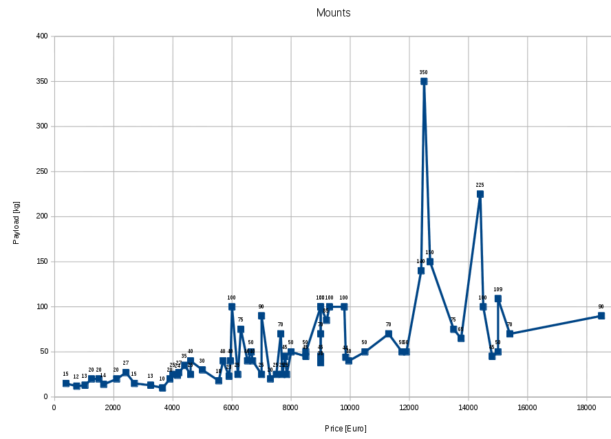 mount Price Load graph (as of 20151213)