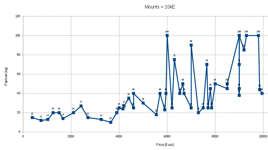 mount Price Load graph