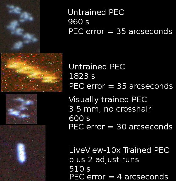An astrophotography mount performance overview